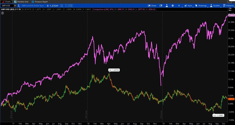 Data Sources: S&P Dow Jones Indices, CME Group. Chart source: The thinkorswim® platform from TD Ameritrade.