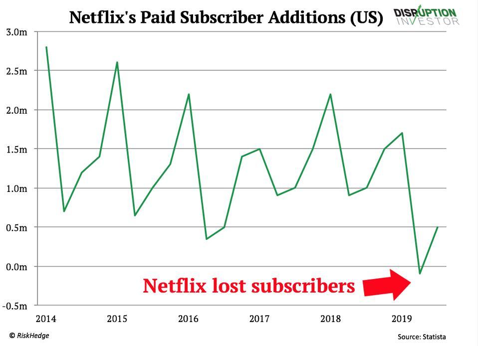Dodatky platených odberateľov spoločnosti Netflix (USA)