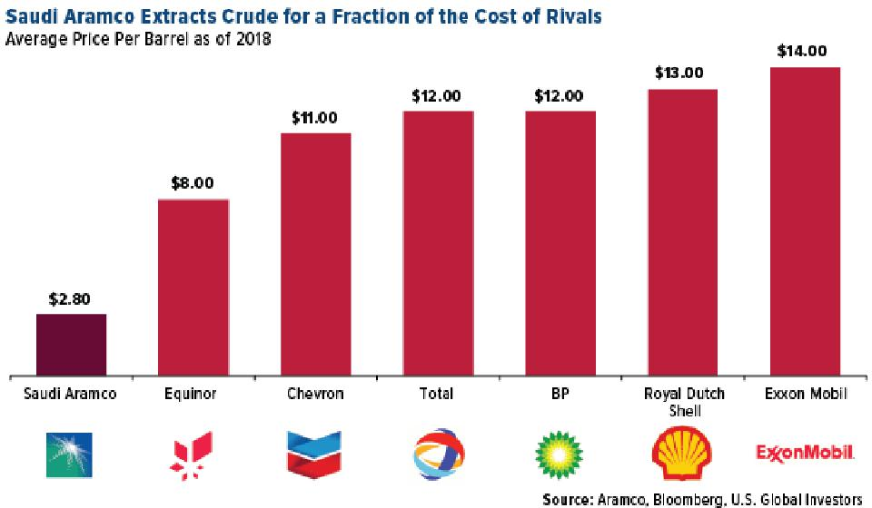 Saudi Aramco Extracts Crude for a Fraction of the Cost of Rivals