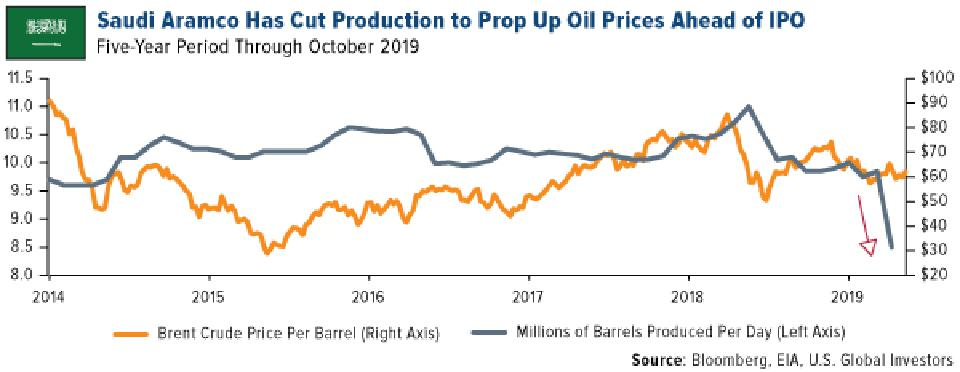 Saudi Aramco Has Cut Production to Prop Up Oil Prices Ahead of IPO