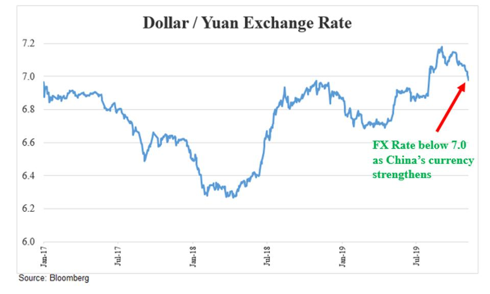 Chart showing the exchange rate between the US dollar and yuan