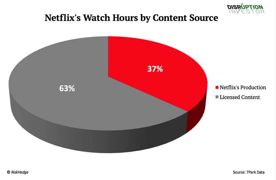 Netflix's watch hours by content source