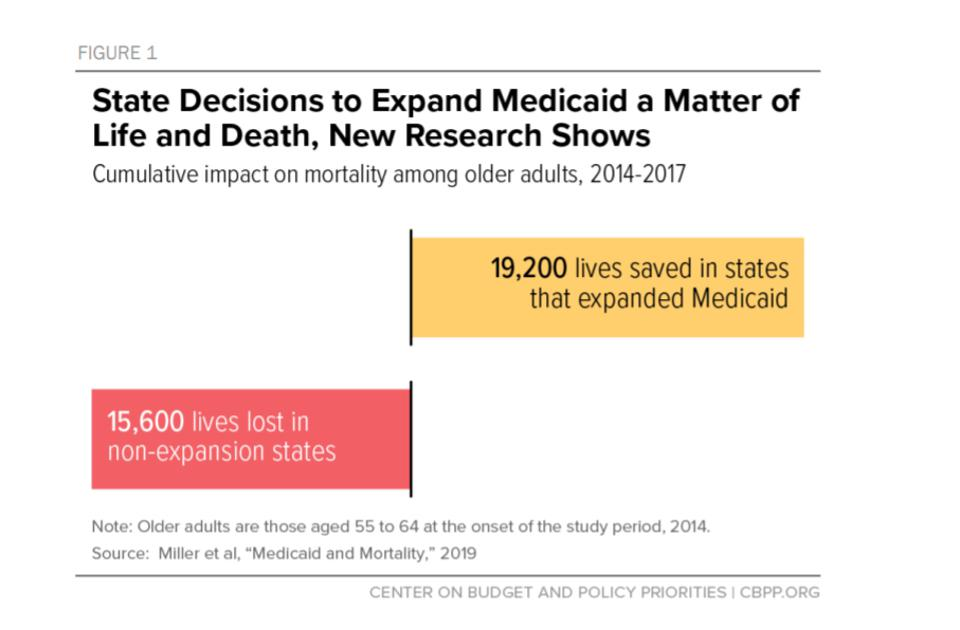 Obamacare is saving lives in states that have expanded Medicaid.