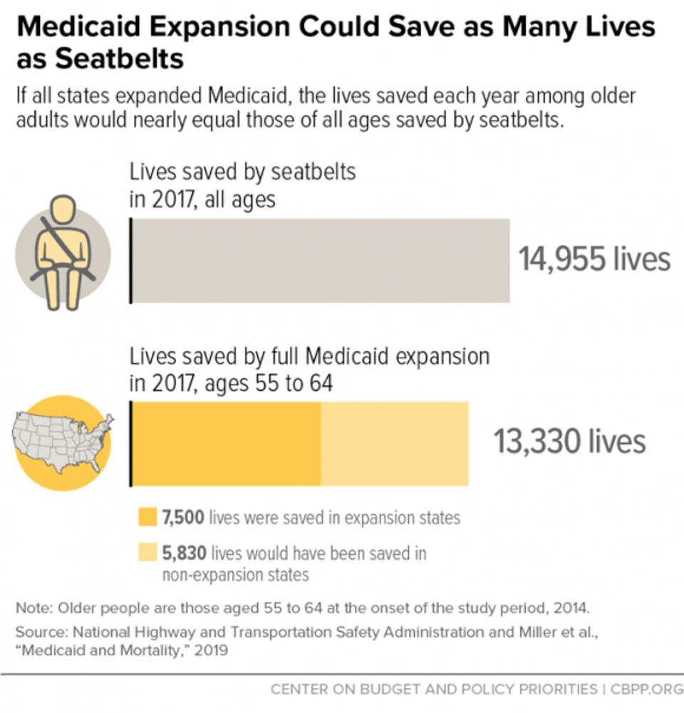 Medicaid expansion saves lives, much like seat belts.