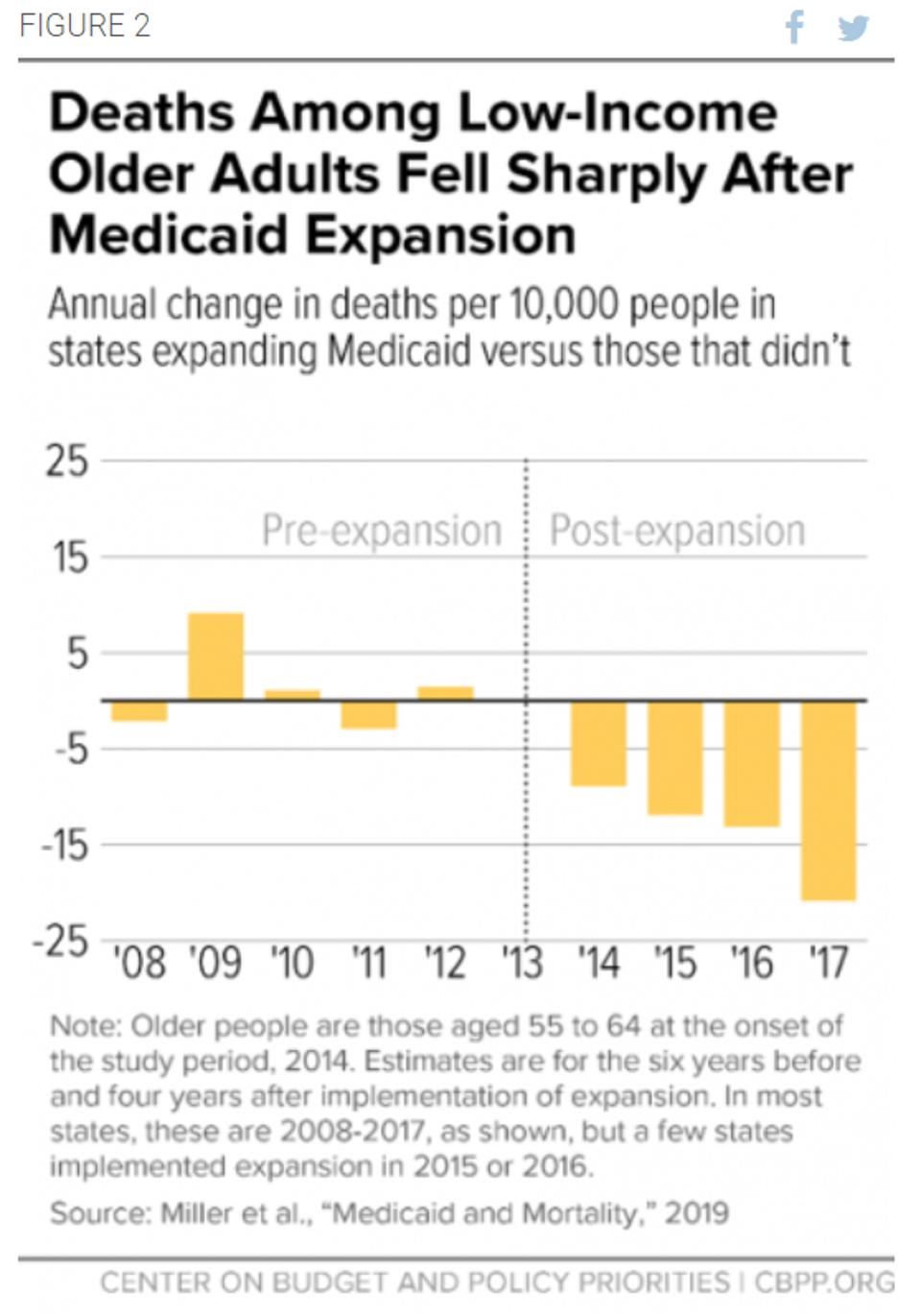 For poor Americans, Medicaid is a matter of life and death.