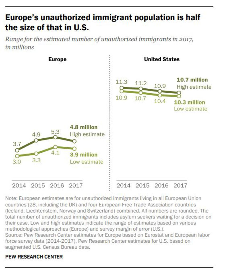 A graph showing the relative unauthorized population of Europe and the United States