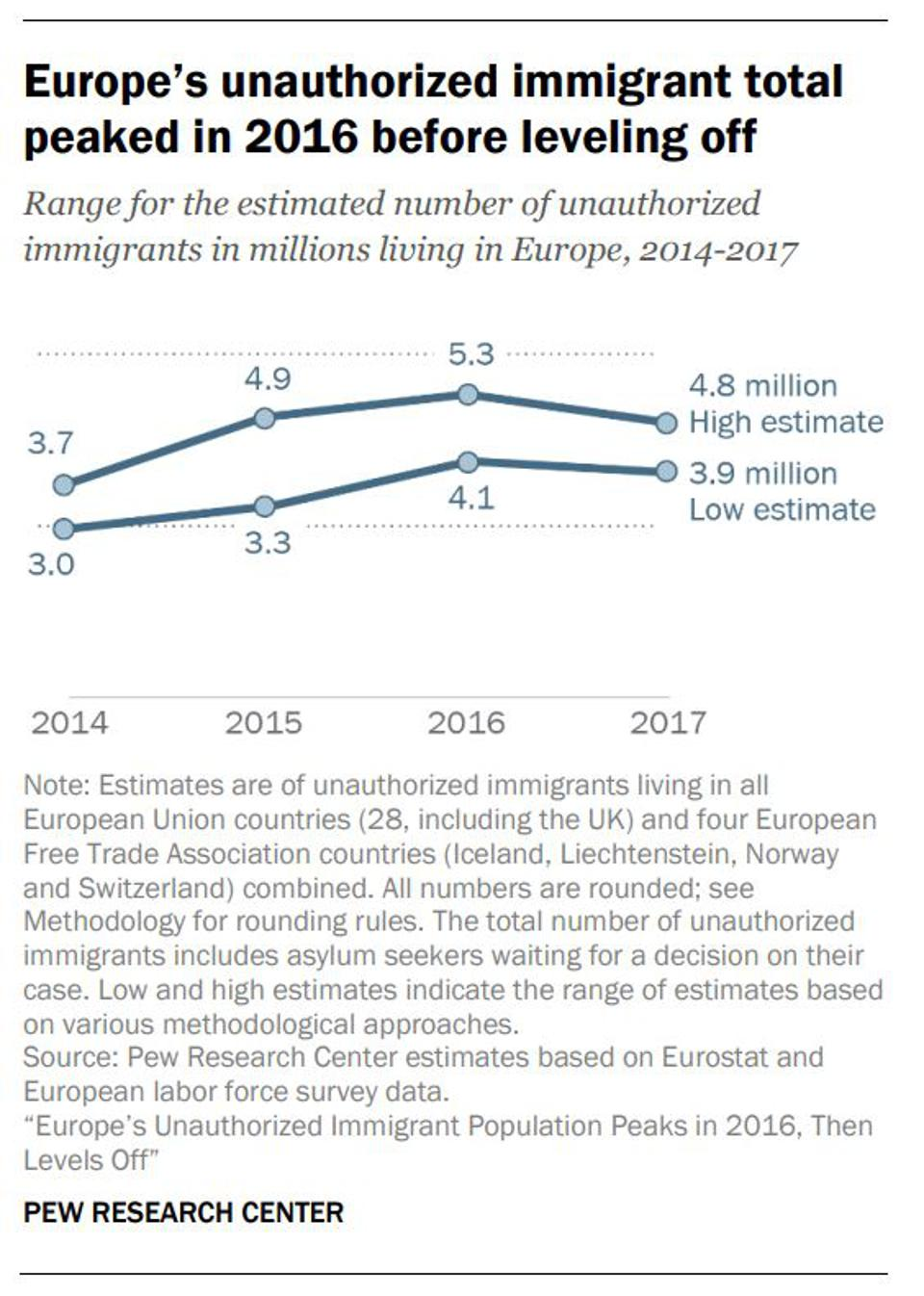 A chart showing the unauthorized immigrant population in Europe 2014-2016