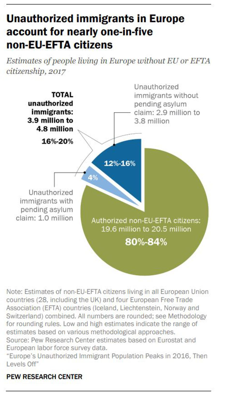 A Pew chart showing the relative authorized and non-authorized immigrant population of Europe.