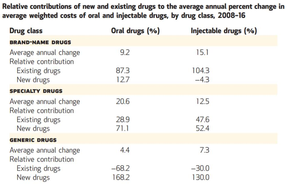 NOTES The table shows averages across 2008–16. Existing and new drugs are explained in the text.