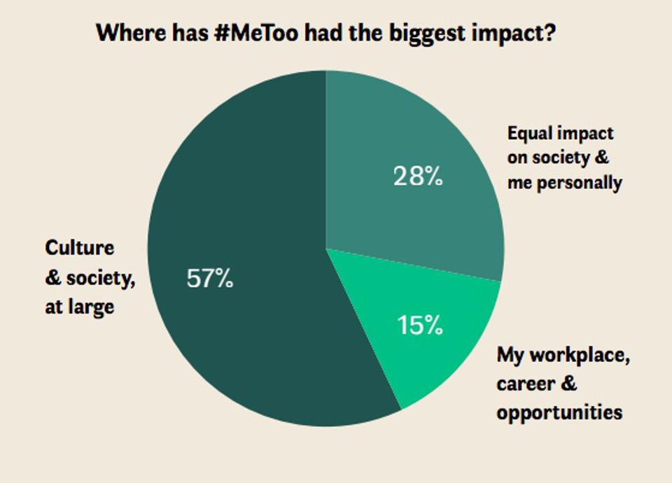 57% culture & society, 28% equal impact on society and me personally, 15% workplace/career