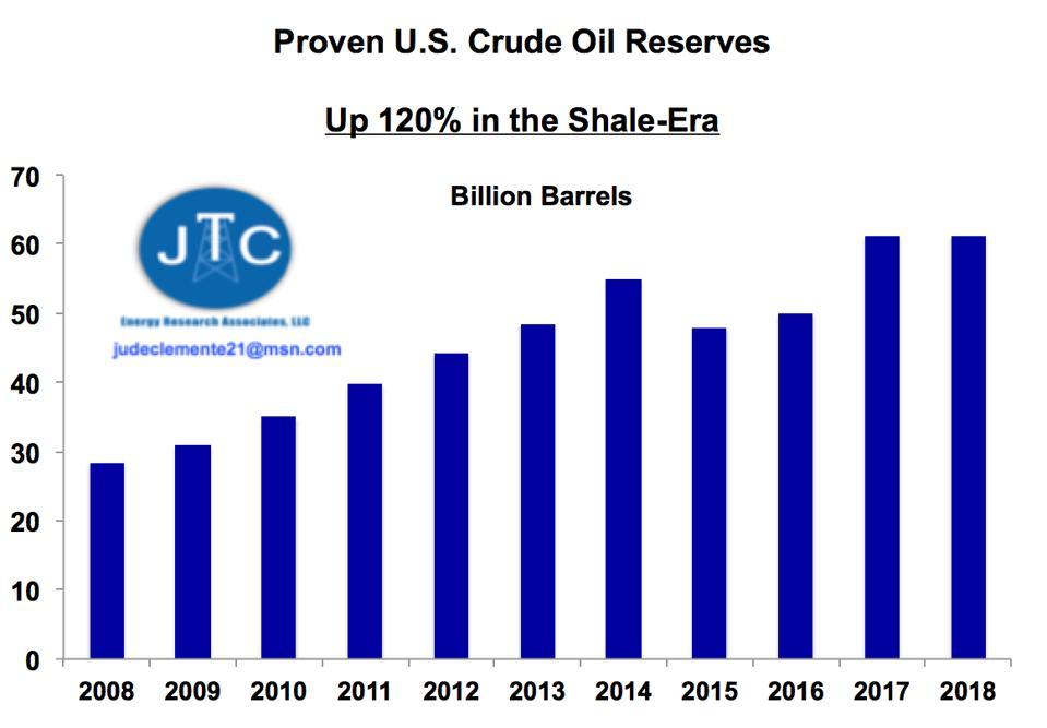 Proved U.S. crude reserves