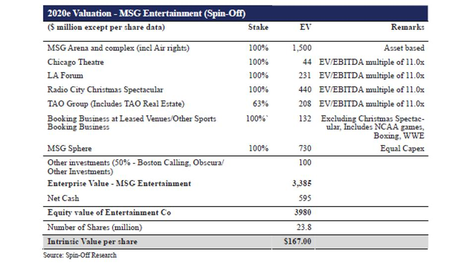 2020e Valuation - MSG Entertainment (Spin-Off)
