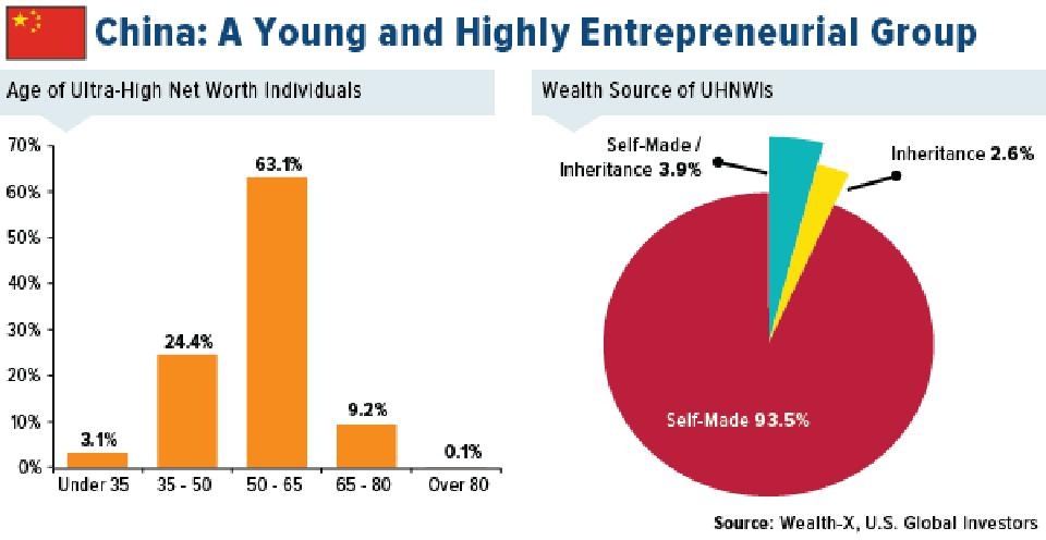 China: A Young and Highly Entrepreneurial Group