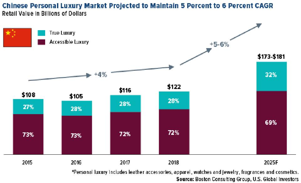 Chinese Personal Luxury Market Projected to Maintain 5% to 6% CAGR