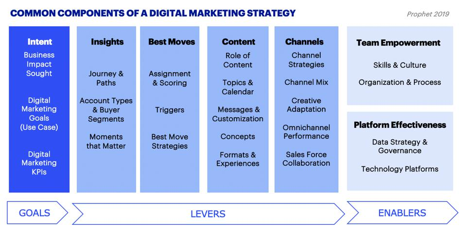 Digital Marketing Strategy - Common Components