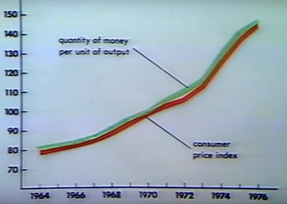 Friedman's Chart