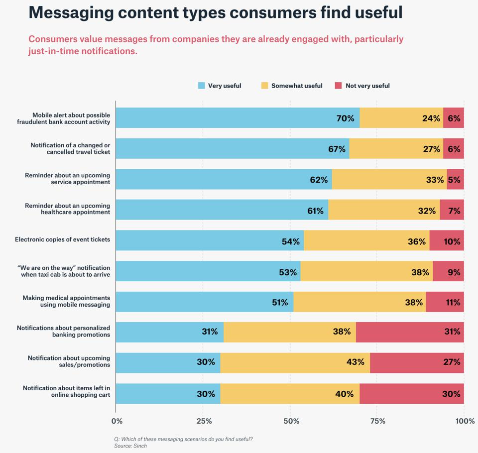 Messaging types consumers find useful