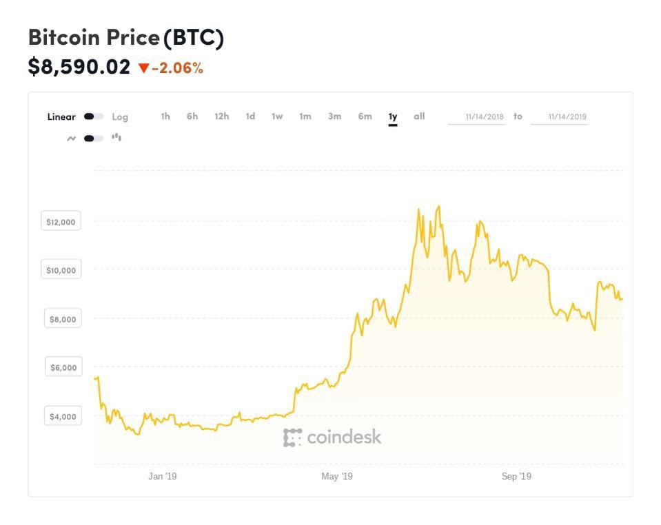 bitcoin, bitcoin price, ECB, chart