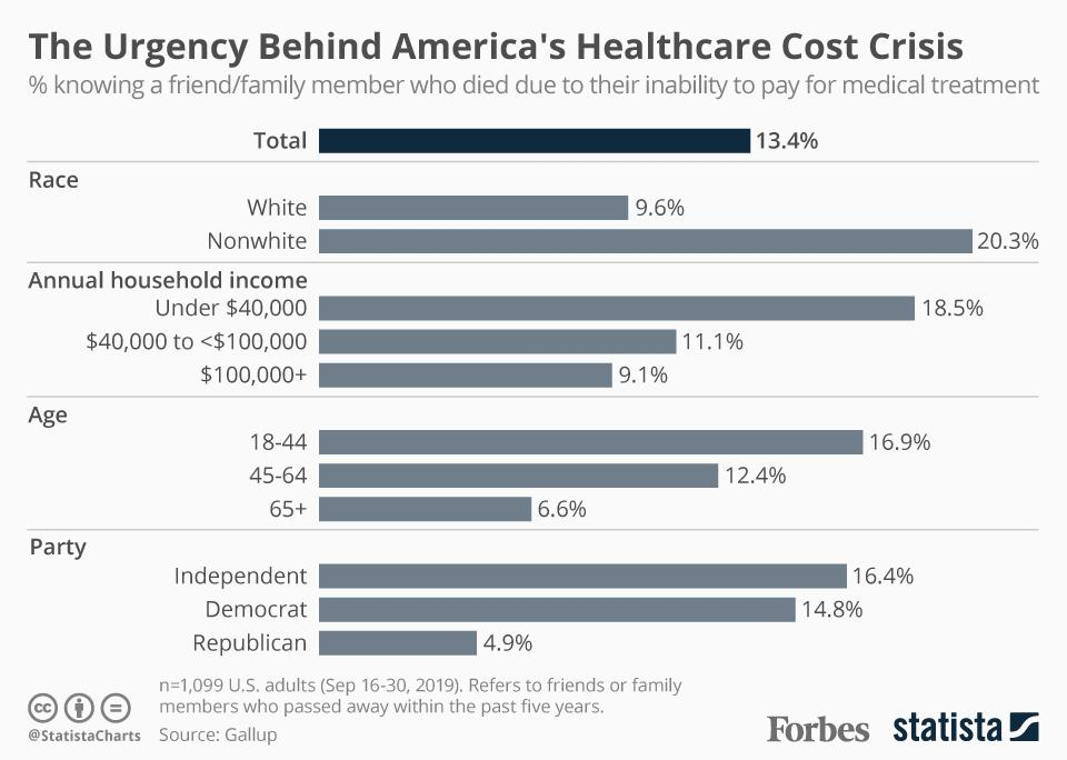 Survey: 34 Million Americans Know Someone Who Died Because They Couldn't Afford Medical Treatment [Infographic]