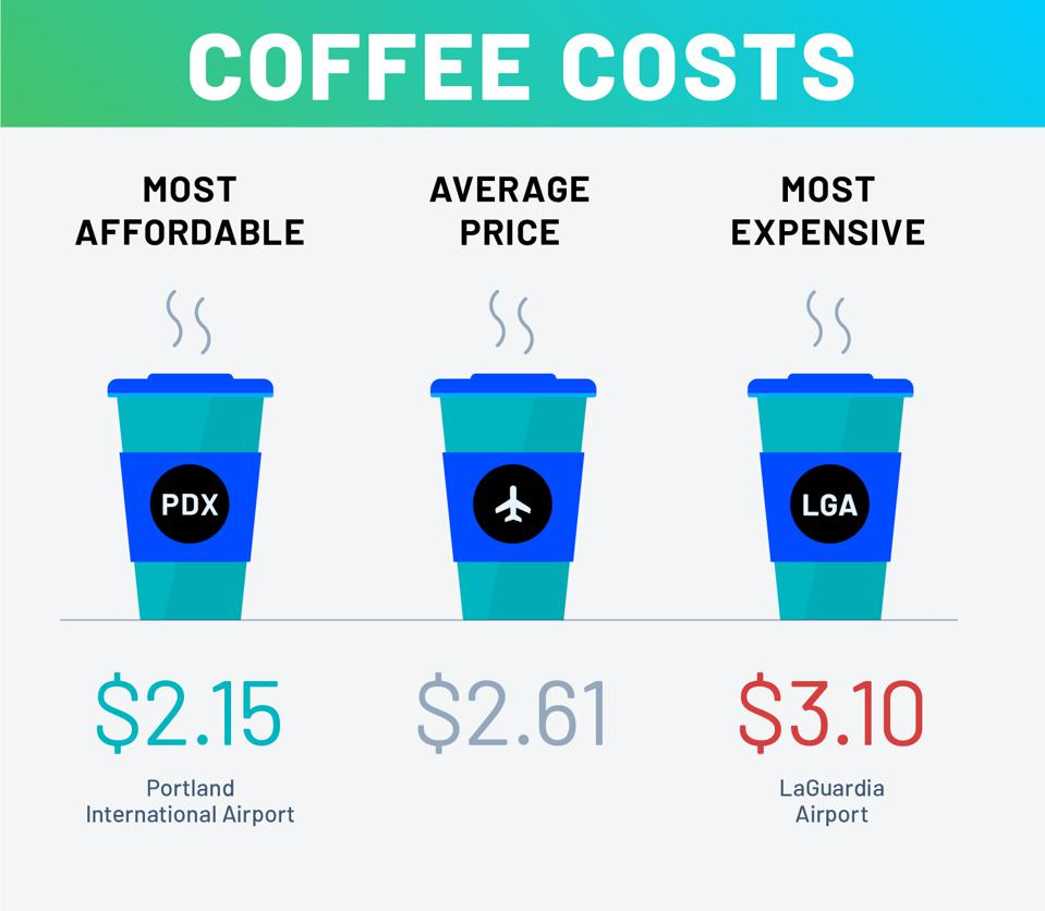 Airports have expensive coffee.