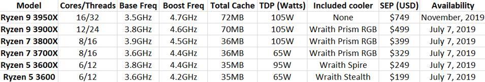 AMD Ryzen 9 3950X specifications
