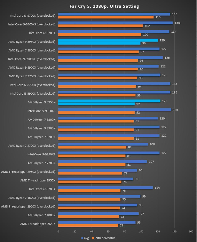 Ryzen 9 3950X Far Cry 5 performance