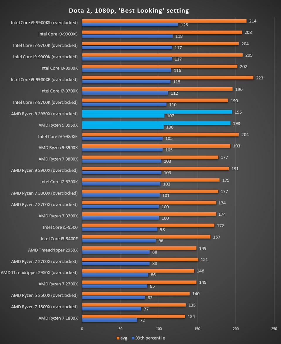 Ryzen 9 3950X DotA 2 performance