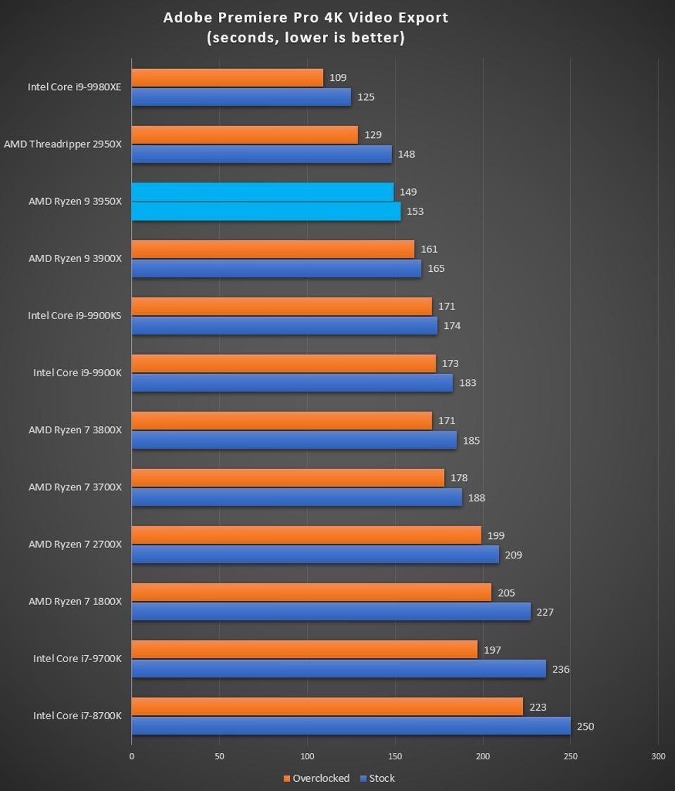 Ryzen 9 3950X Adobe Premiere Pro performance