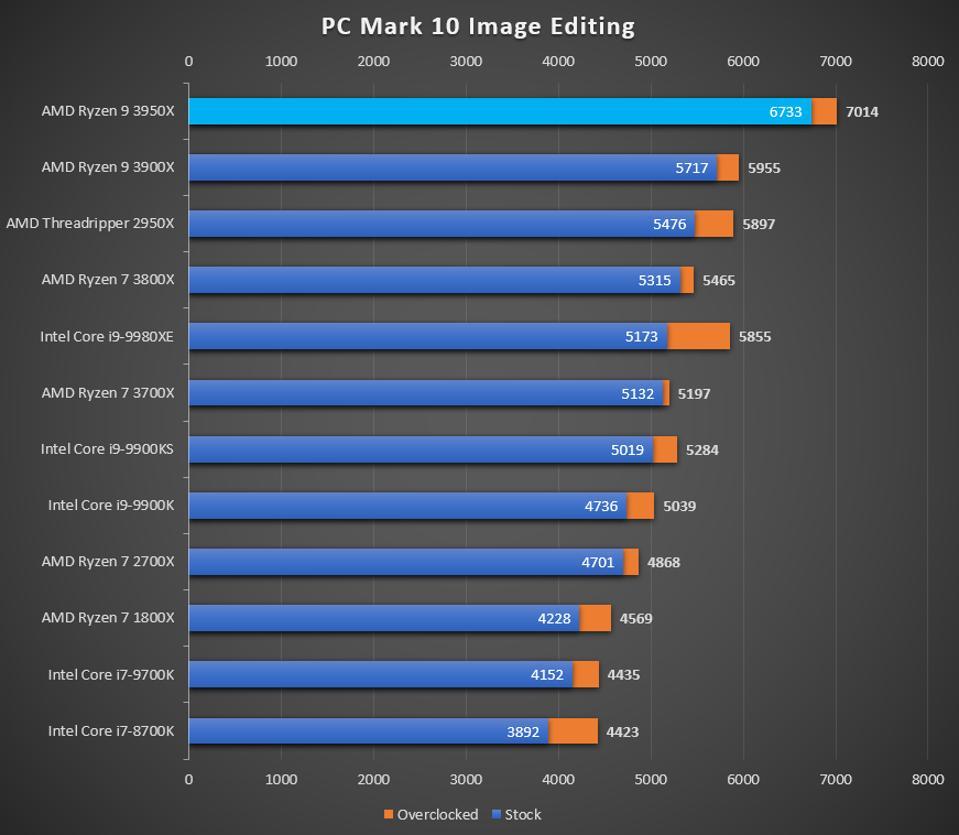 Ryzen 9 3950X PCMark 10 Image Editing performance