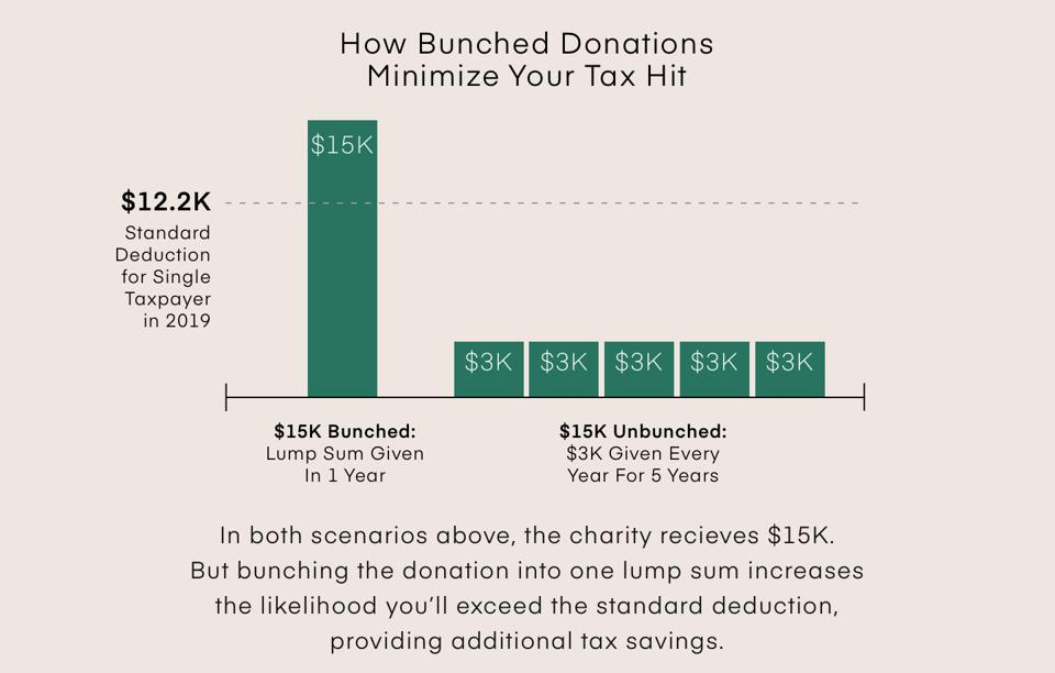 How Bunched Donations Minimize Your Tax Hit