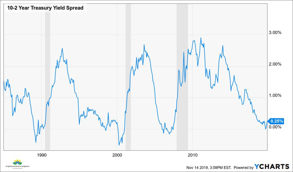 10-2 UST Spread 1984-2019