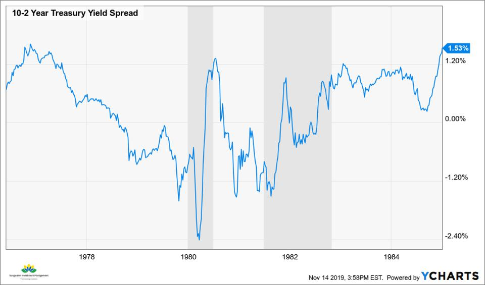10-2 UST Spread, 1976-1984