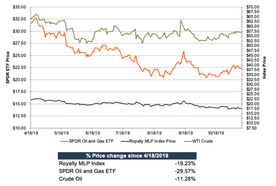 Royalty MLP Index Comparison to SPDR Oil and Gas ETF