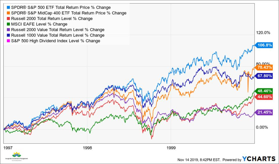 Indexes 1997-1999