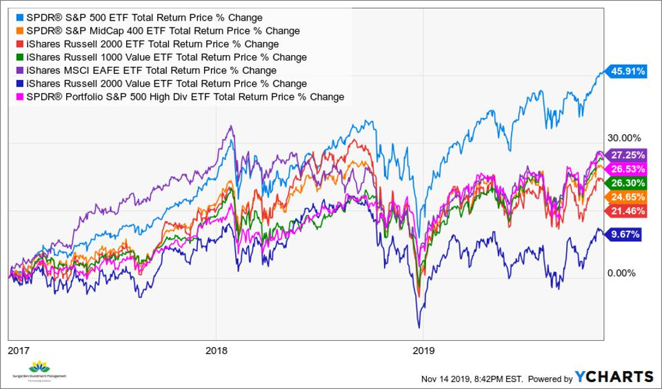 Indexes 2017-2019