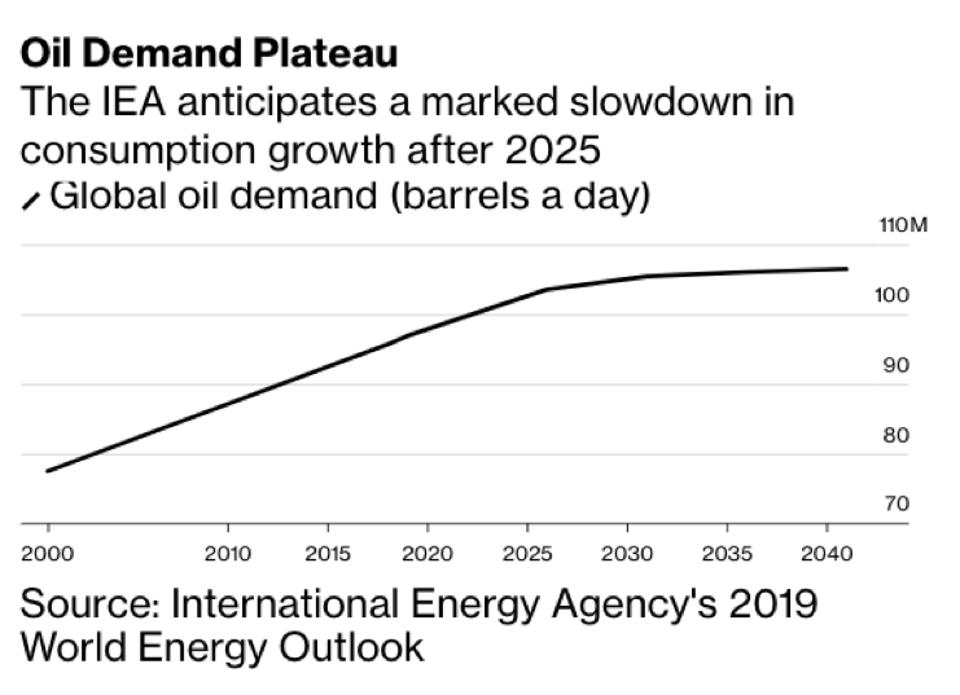 Global oil demand is set to plateau around 2040