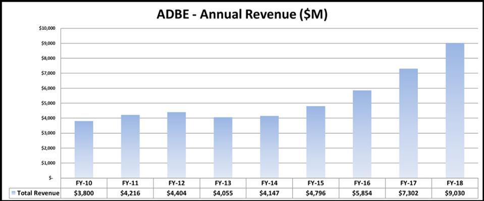 Figure 2:  Adobe Annual Revenues