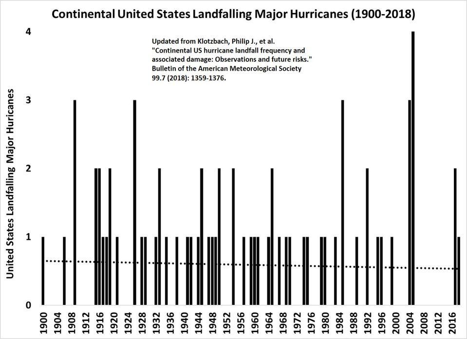 US major hurricanes