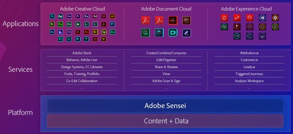 Figure 3:  Adobe Overall Operating Framework