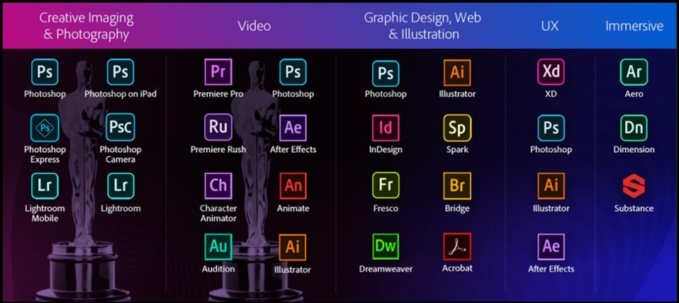 Figure 4: Adobe Creative Cloud Category Leaders