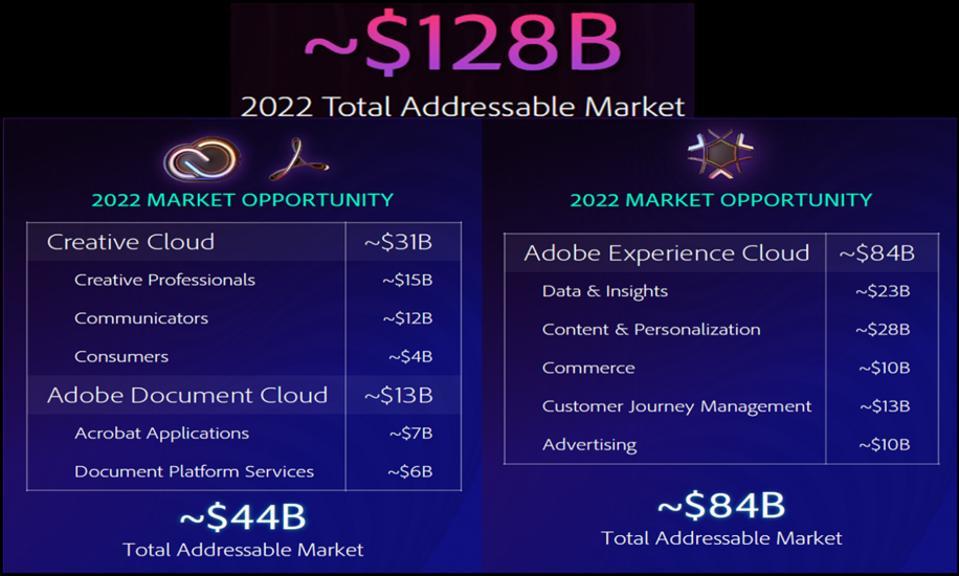 Figure 6: Total Addressable Market for 2022 TAM