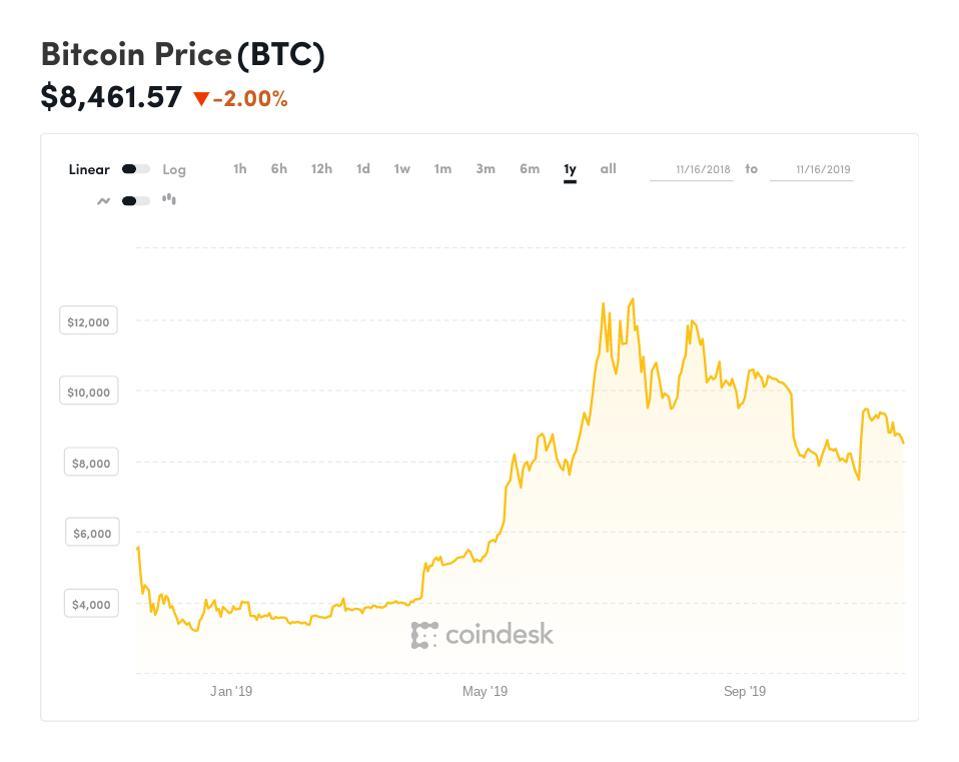 bitcoin, bitcoin price, Google, chart