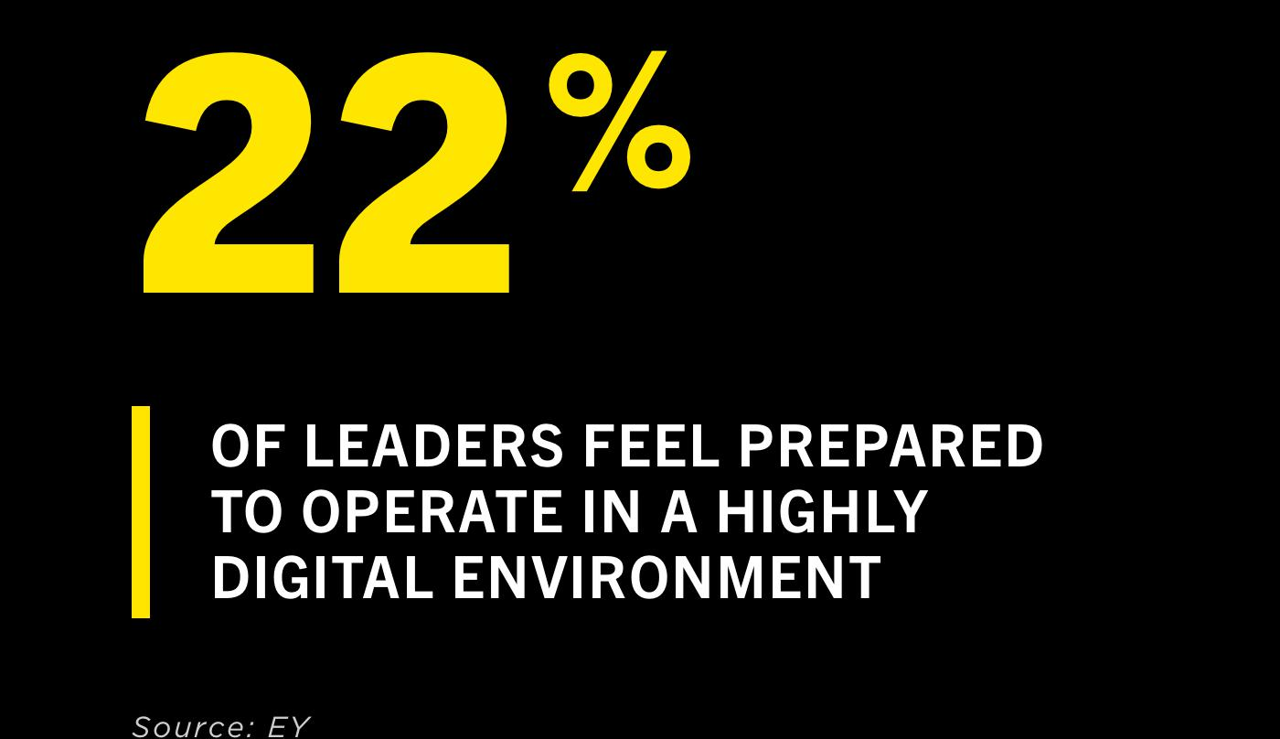 22% Of leaders feel prepared to operate in a highly digital environment