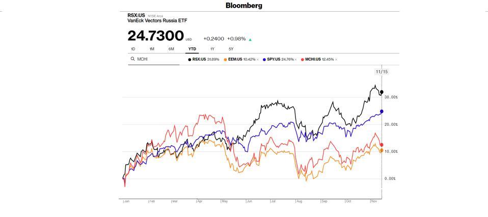 RSX chart vs world.
