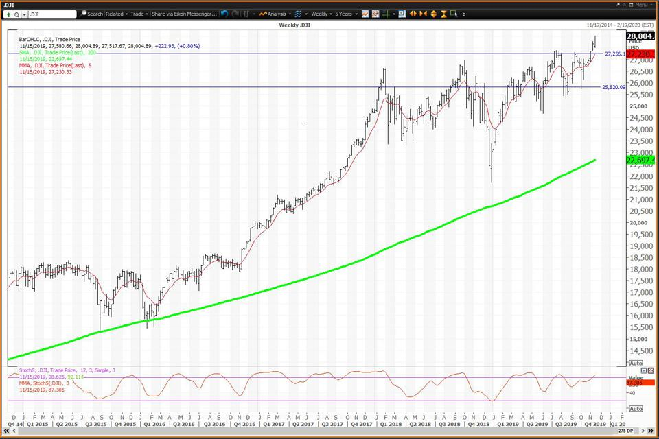 The Dow 30