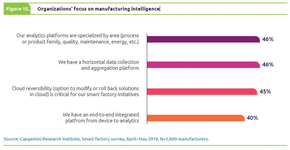 Smart Factories Can Boost Global Economy $1.5T By 2023