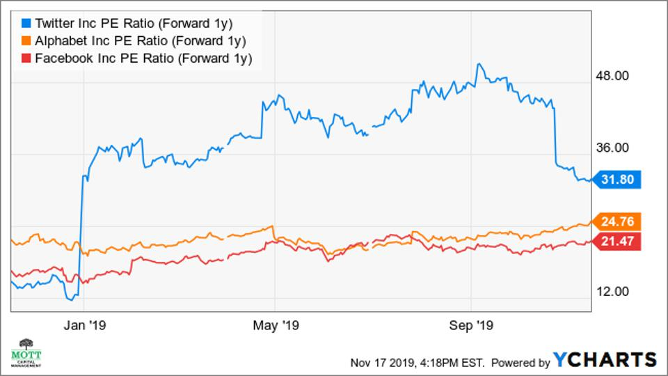 Twitter S Slumping Stock May Rebound By 9