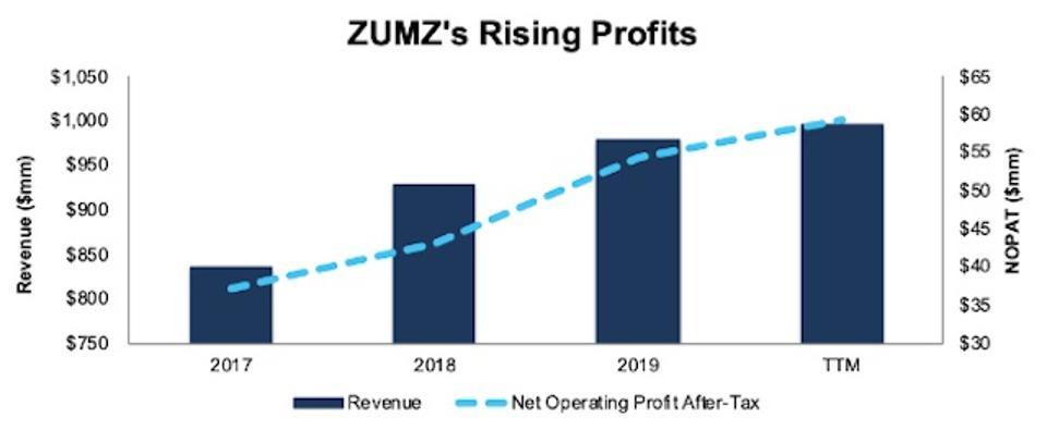 ZUMZ Rising Profits