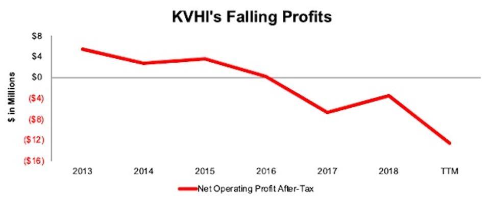 KVHI Falling Profits