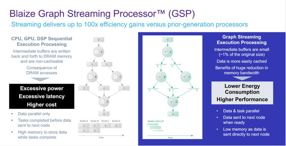 Figure 1: The Blaize Graph Streaming Processor creates a connected graph of processing elements for each task, using on-die buffers to transfer activations from one layer of the network to the next, reducing the overhead associated with using DRAM or HBM.